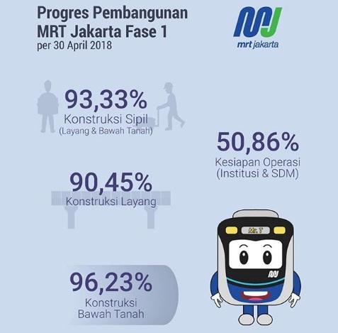 20180505 - progress MRT Jakarta
