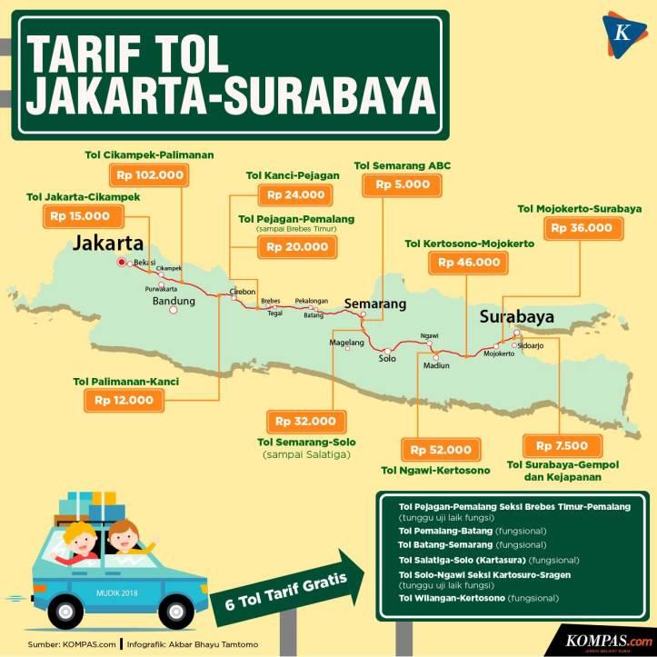 20180522 - tarif tol jakarta surabaya