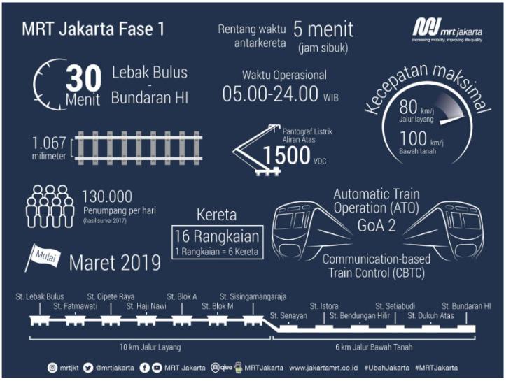 MRT Jakarta Fase 1