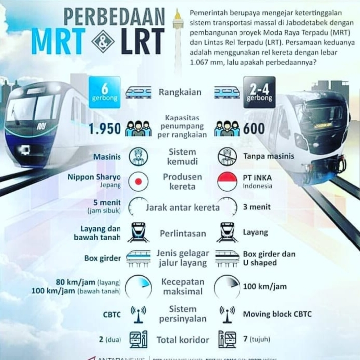 Perbedaan MRT dan LRT