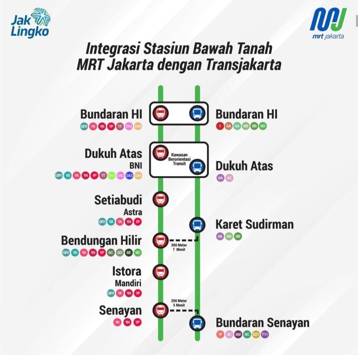 Integrasi MRT Jakarta dan Transjakarta