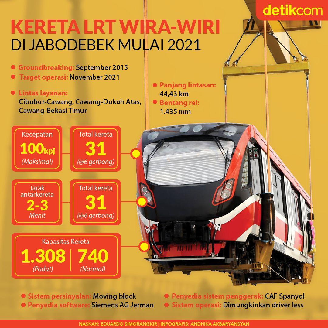 LRT Yang Akan Melayani Rute Cibubur Cawang